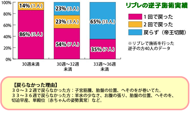 大阪枚方レディース鍼灸リブレの逆子の施術実績